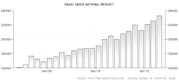 israel-gross-national-product